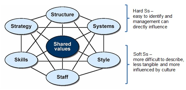 120306_McKinsey-7S-Framework_FOR-FRIDAY-9-MARCH3