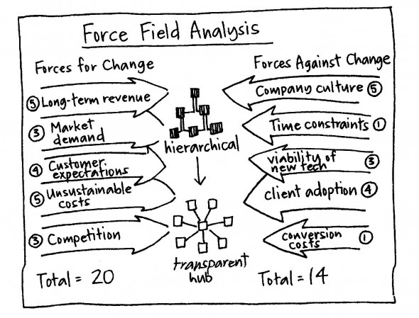Strategy Tool Force Field Analysis Keep The Game Change The Rules