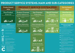 Peter-Stouthuysen-Wat-zijn-product-dienst-systemen-plan-c